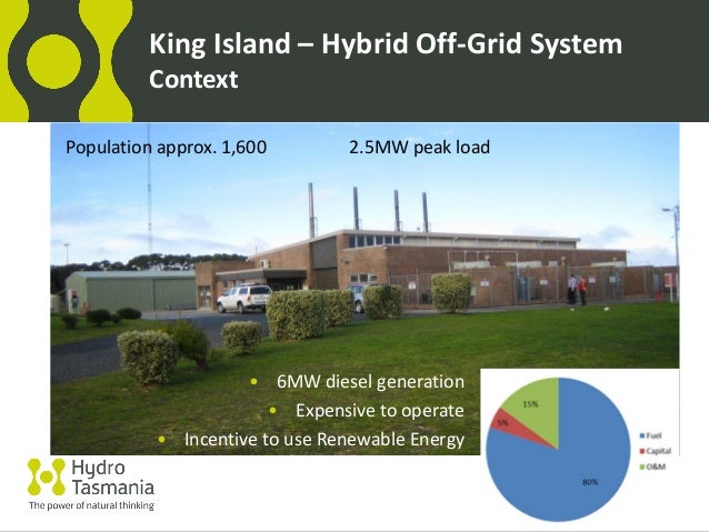 King Energy Generation Inc Use Renewable Energy King