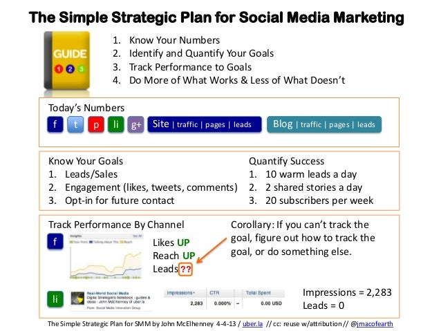 The Simple Strategic Plan for Social Media Marketing                      1.    Know Your Numbers                      2. ...