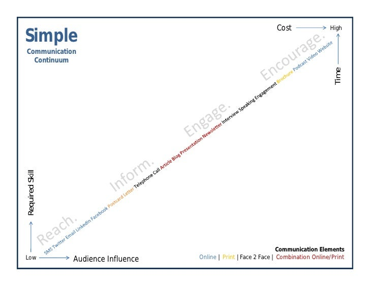 Simple Communication Continuum   August 2009