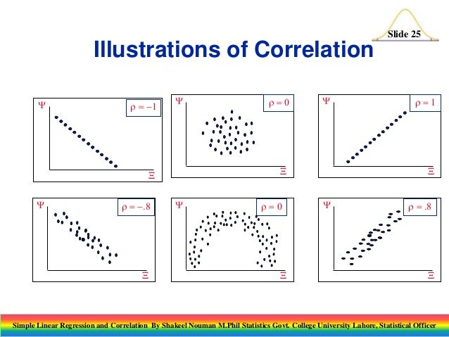regression and correlation See how the slope of the regression line is directly dependent on the value of the correlation coefficient r.
