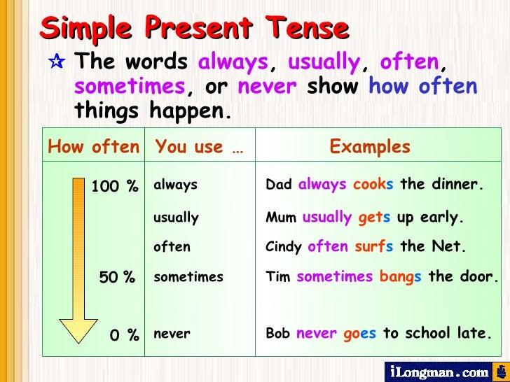 Imagenes de Simple Present Simple Present Tense How Often