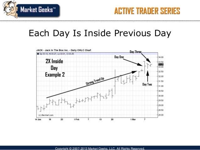 Options trading short