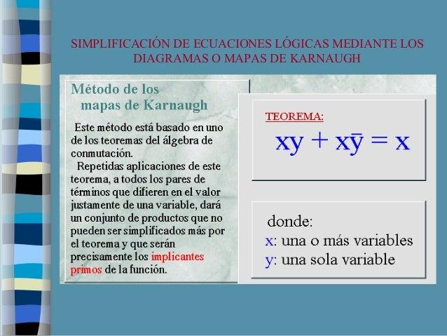 SIMPLIFICACIÓN DE ECUACIONES LÓGICAS MEDIANTE LOS DIAGRAMAS O MAPAS DE KARNAUGH