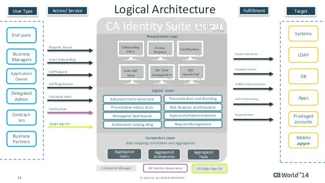Simplified Identity Management And Governance From One Ui