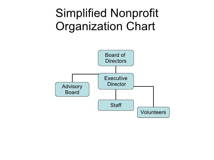 how to create a profit organization