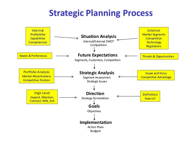 Simplified strategic planning tool Planning tools