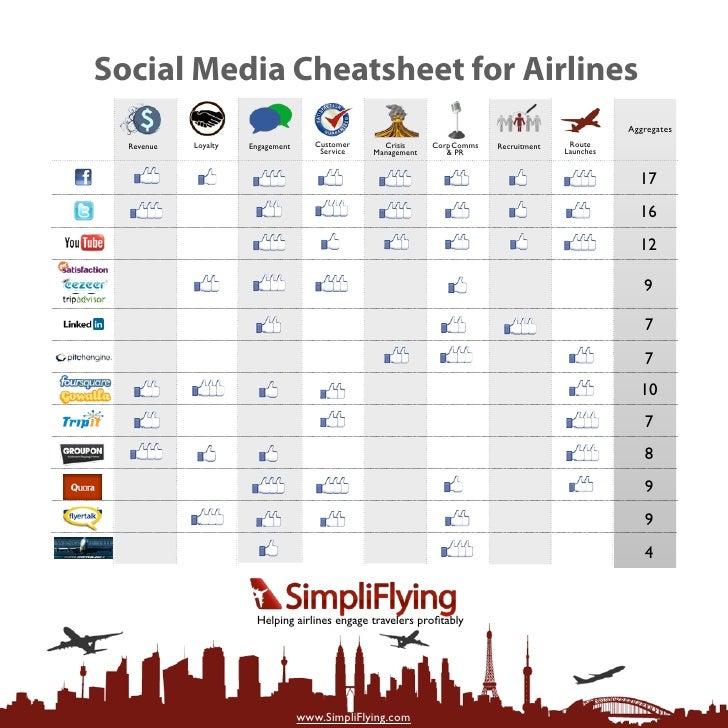 SimpliFlying Social Media Cheatsheet for Airline Marketers