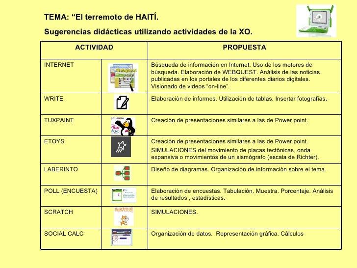 """TEMA: """"El terremoto de HAITÍ. Sugerencias didácticas utilizando actividades de la XO.  SIMULACIONES. SCRATCH Diseño de dia..."""