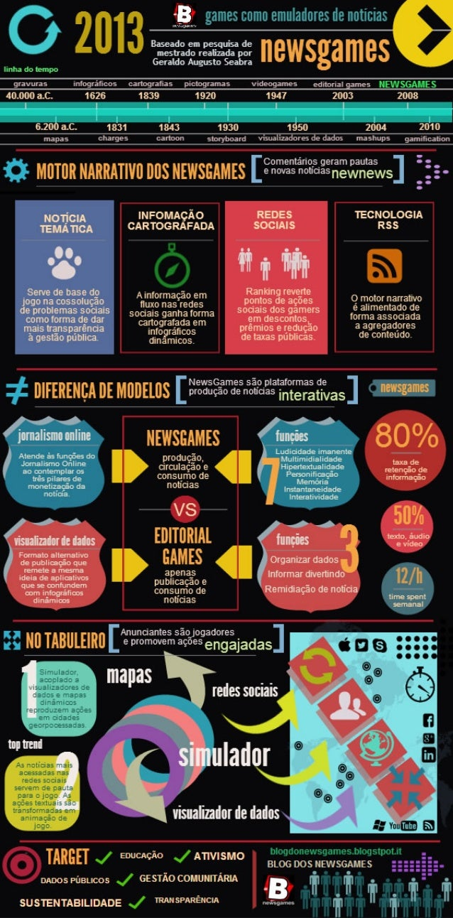 Defense of dissertation of master [Brazil 2009] - Infographic shows differences between models NewsGames