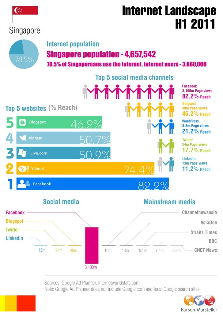 B-M Singapore digital landscape INFOGRAPHIC H1 2011