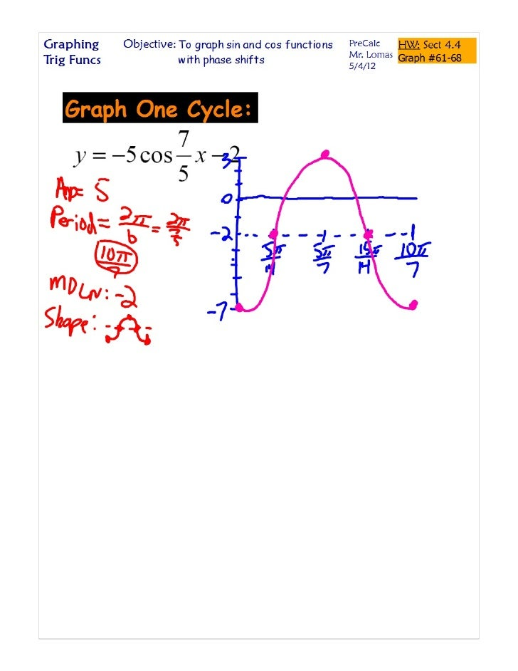 Sin Cos Graph with Phase.pdf