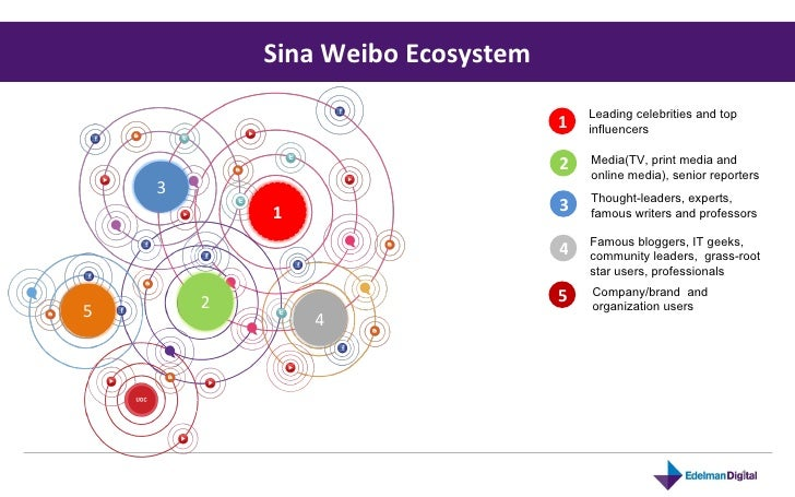 Sina Weibo Ecosystem 1 Leading celebrities and top influencers 2 5 4 3 Media(TV, print media and online media), senior rep...