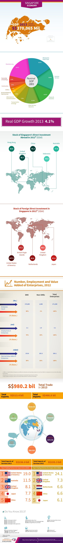 Singapore economy statistics - 2014