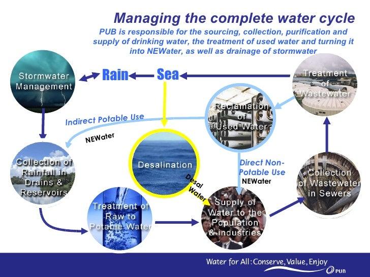 water management presentation