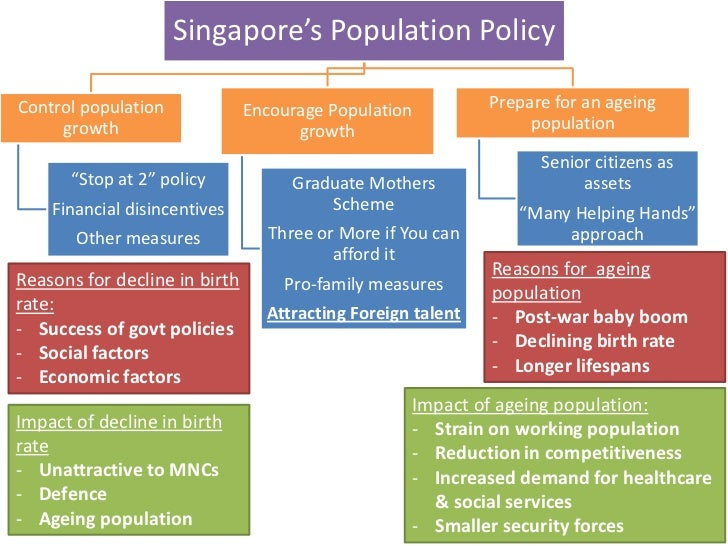 solutions to ageing population in singapore This report was prepared by the population division as a contribution to the 2002 world assembly on ageing and its follow-up the report provides a description of global trends in population ageing and includes a series of indicators of the ageing process by development regions, major areas, regions.