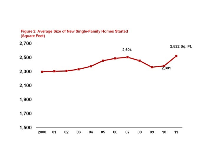 Single family average size homes 2000 2011