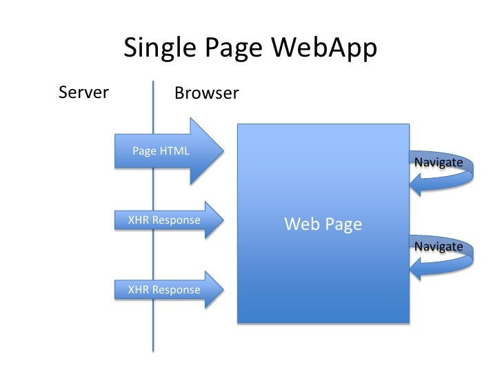 Single page webapp architecture for Web page architecture