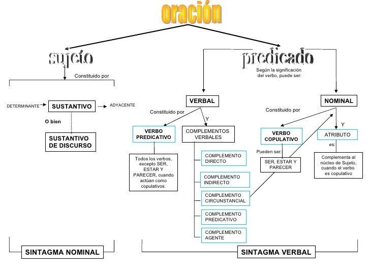 Constituido por DETERMINANTE SUSTANTIVO Constituido por VERBO PREDICATIVO COMPLEMENTOS  VERBALES COMPLEMENTO  DIRECTO COMP...