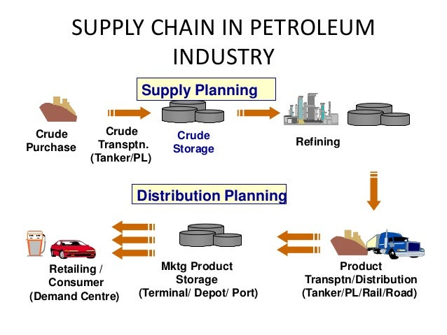 Supply Chain Petroleum