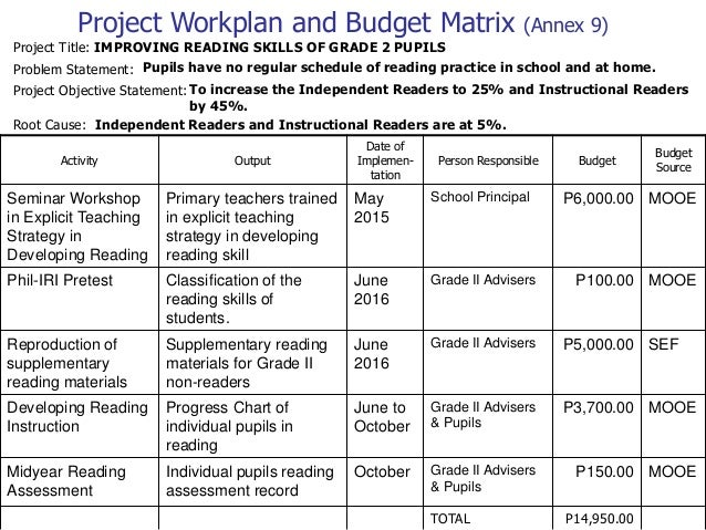 a study on the data report on the school improvement plan sip A detailed activity report of the school team's work on the improvement plan monitoring classroom data and report with emphasis on students in child study.