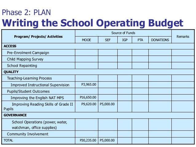 the operating budget essay Budgeting describes the overall process from preparing budget,  of the real  operating acts as an early warning system of potential problems.