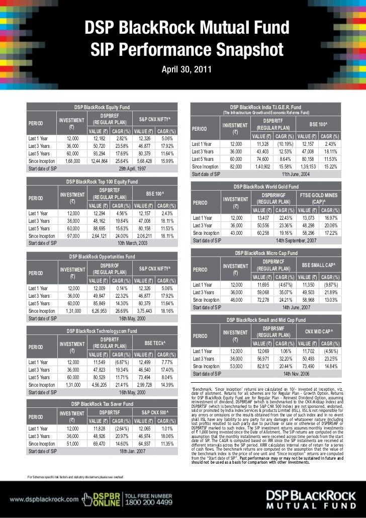 DSP BlackRock Mutual Fund                                                SIP Performance Snapshot                         ...