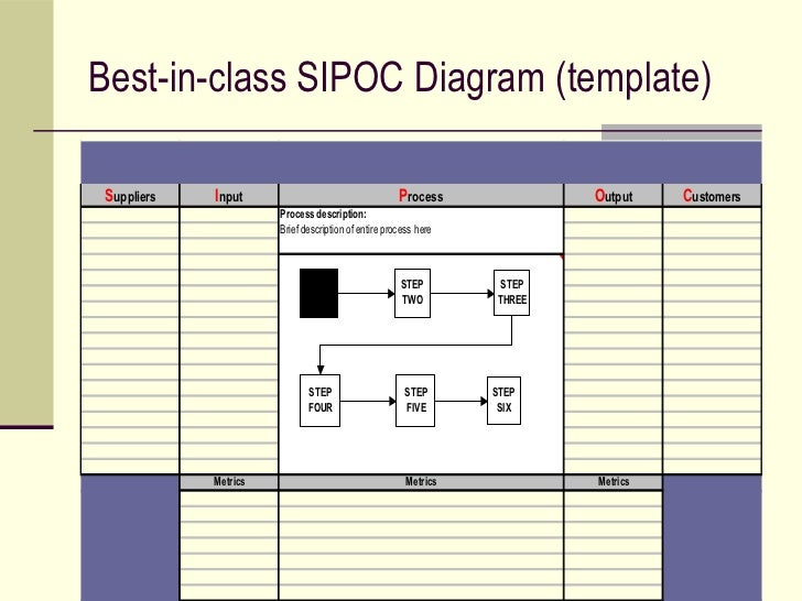 SIPOC template  SIPOC Diagram Excel template