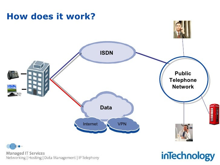 simple home network diagram with Sip Trunking The End For Isdn on Cluster Analysis Concept Powerpoint Template furthermore Low Energy Windows furthermore Cloud  puting Benefits Services And Deployment Models besides ments additionally Sip Trunking The End For Isdn.