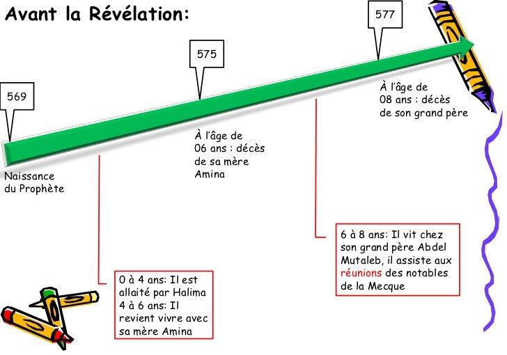 Avant la Révélation:                                 577                             575                                  ...