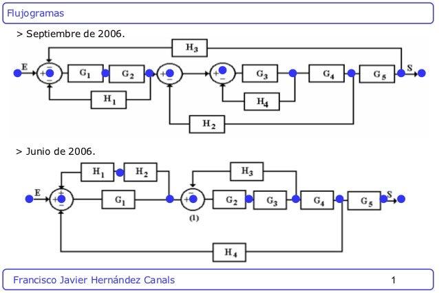 Flujogramas > Septiembre de 2006. > Junio de 2006. Francisco Javier Hernández Canals   1