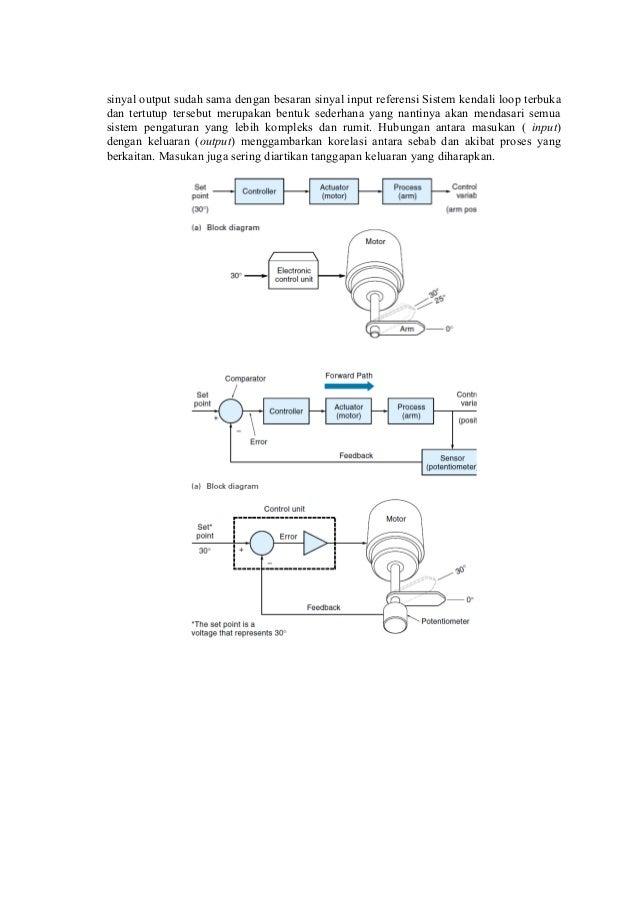 Sistem kendali loop tertutup images sistem kendali loop tertutup sistem kendali loop sistem kendali loop source abuse report ccuart Images