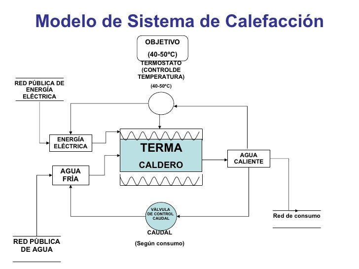 sistema de calefacci n