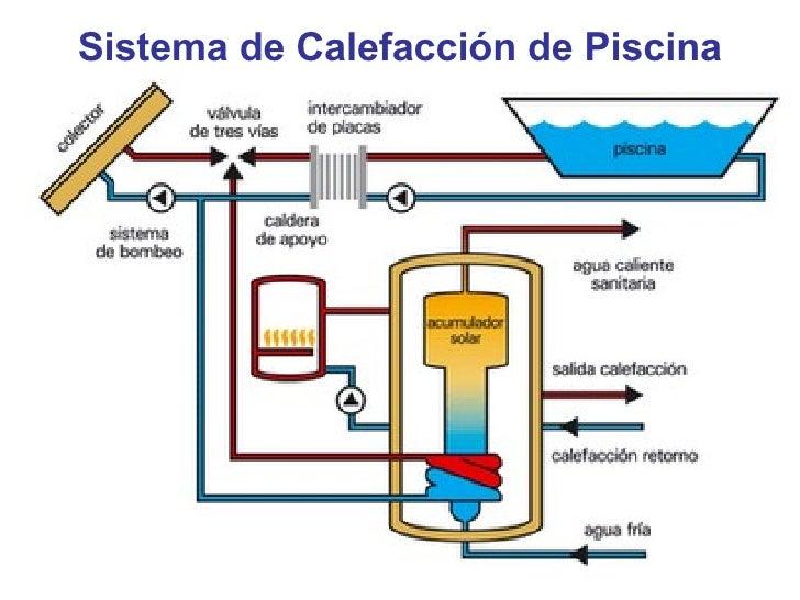 Sistema de calefacci n - Sistemas de calefaccion ...