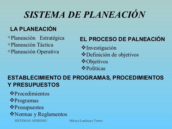 SISTEMA DE PLANEACIÓN <ul><li>Planeación  Estratégica </li></ul><ul><li>Planeación Táctica </li></ul><ul><li>Planeación Op...