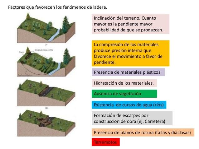 Lugar verde movimientos en masa for Tipos de terreno