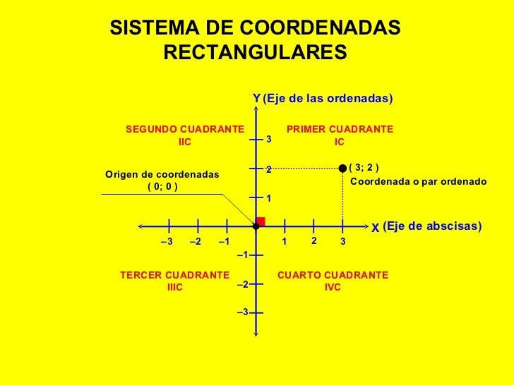 SISTEMA DE COORDENADAS RECTANGULARES PRIMER CUADRANTE IC SEGUNDO CUADRANTE IIC TERCER CUADRANTE IIIC CUARTO CUADRANTE IVC ...