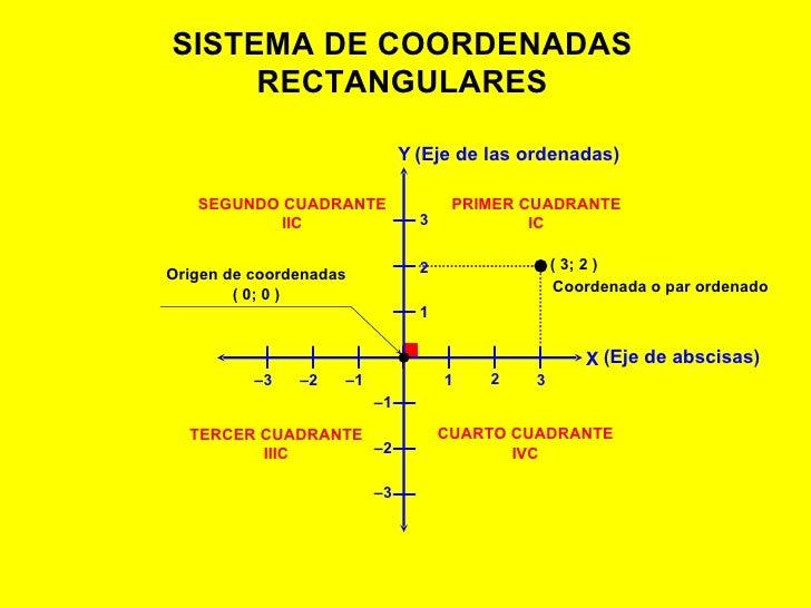 SISTEMA DE COORDENADAS RECTANGULARES