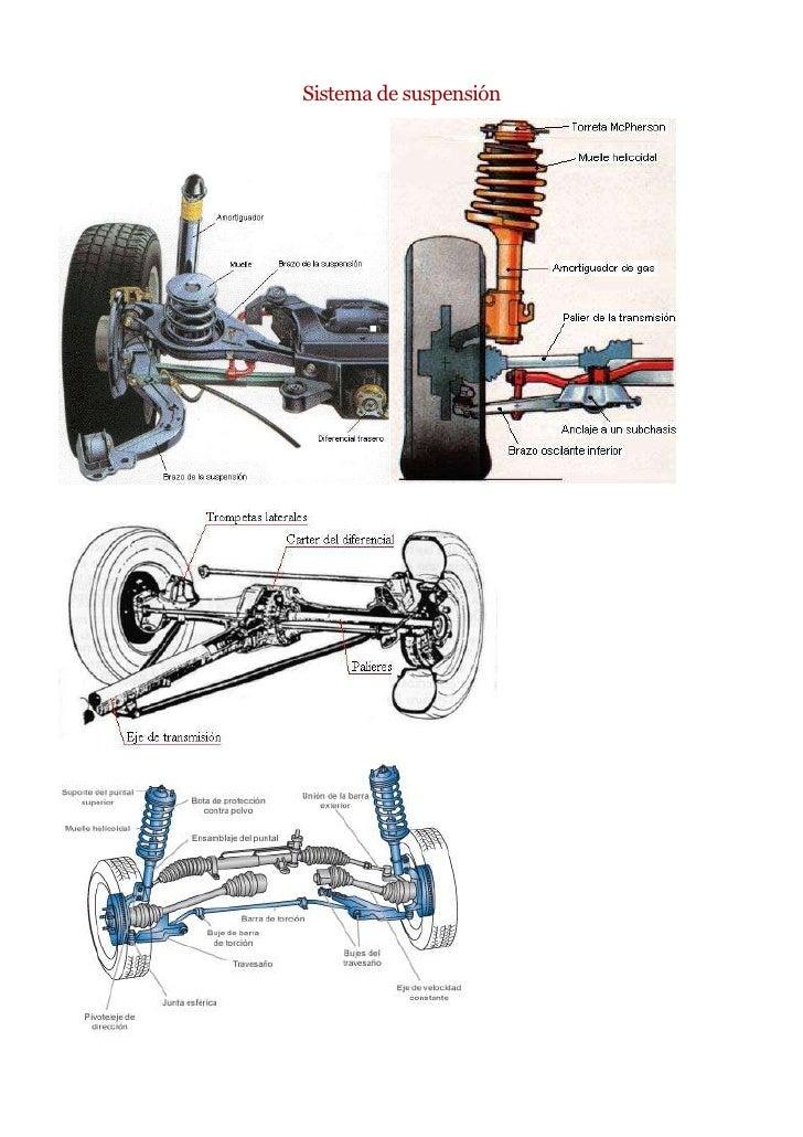 Sistema de suspensión<br />Clases de sistemas de suspensión<br />Sistema de suspensión delantera<br />Suspensión Macpherso...