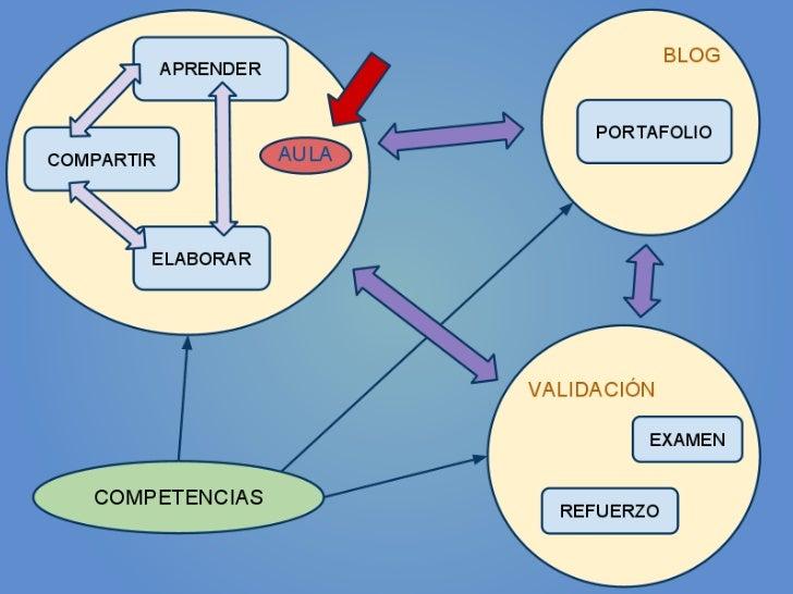 Aportación metodológica para escuela 2.0 (2)