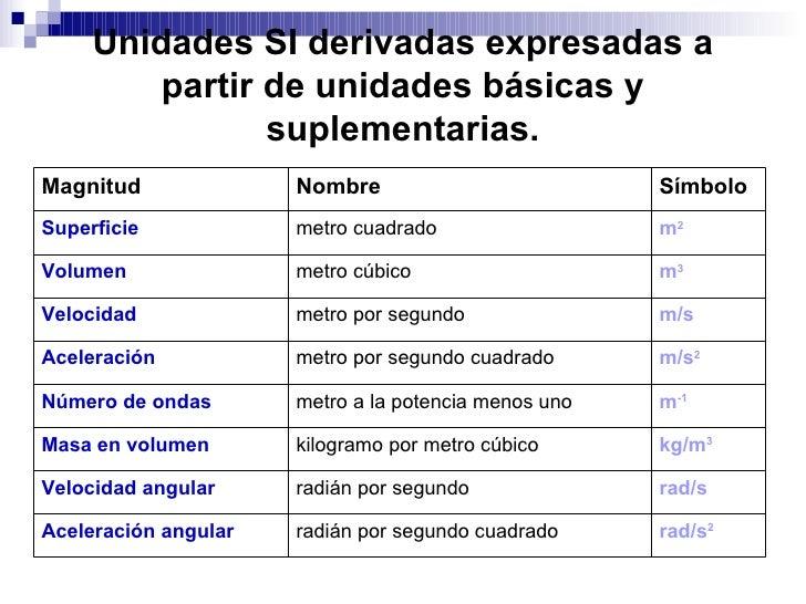 Sistema Internacional De Medidas Ingles Sesi 243