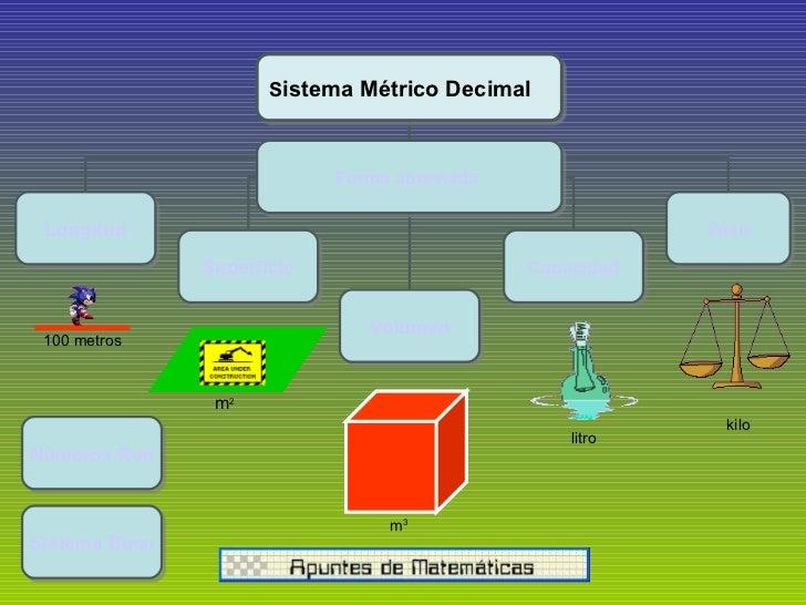 m 3 litro kilo m 2 Números Romanos Sistema Binario S istema Métrico Decimal  Longitud Superficie Volumen Capacidad Peso 10...