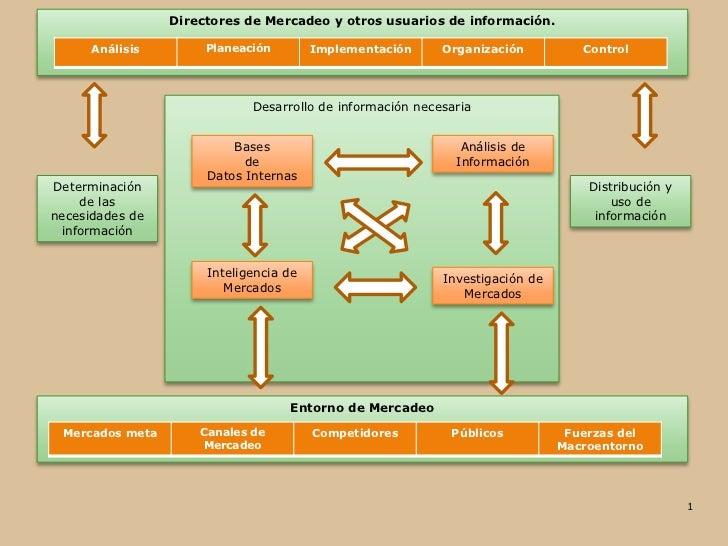 Directores de Mercadeo y otros usuarios de información.      Análisis        Planeación        Implementación     Organiza...