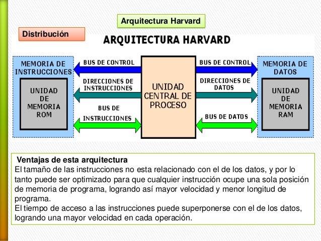 Sistemas microprogramables y arquitectura de von neumann y for Arquitectura harvard