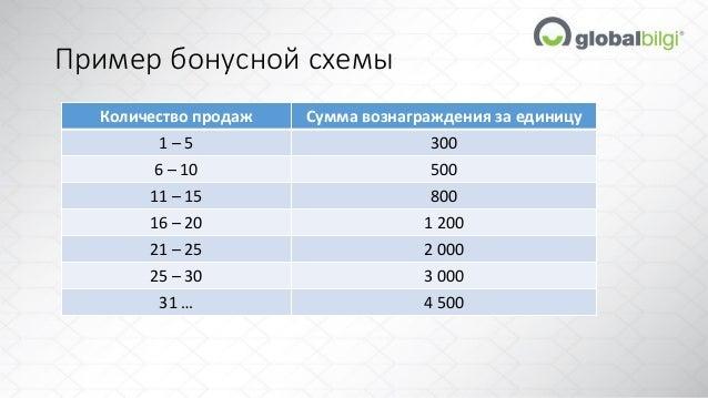 схемы Количество продаж