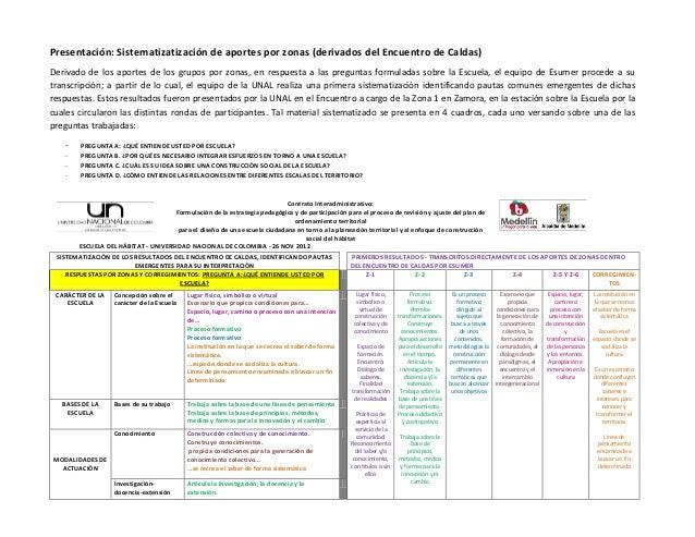 Presentación: Sistematizatización de aportes por zonas (derivados del Encuentro de Caldas)Derivado de los aportes de los g...