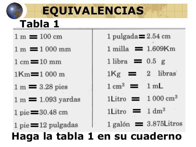 Convertir dolares a pesos online dating 2