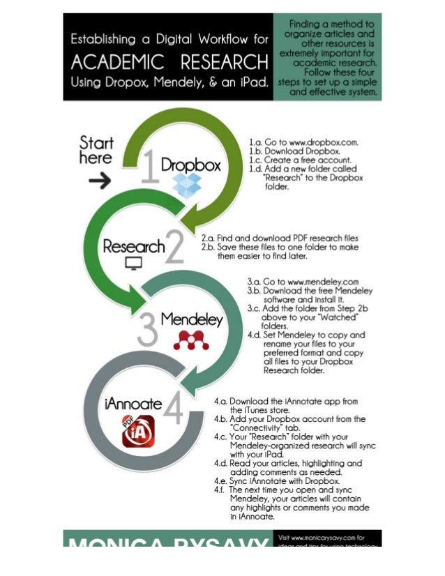 Paperless Productivity: Your Web 2.0 Academic Workflow