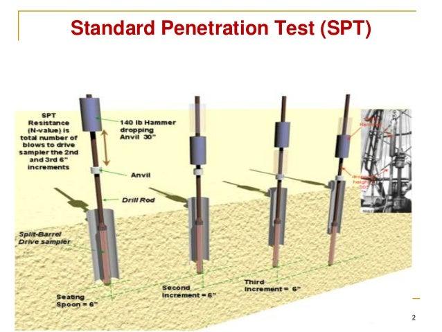 Standard penetration test soil density
