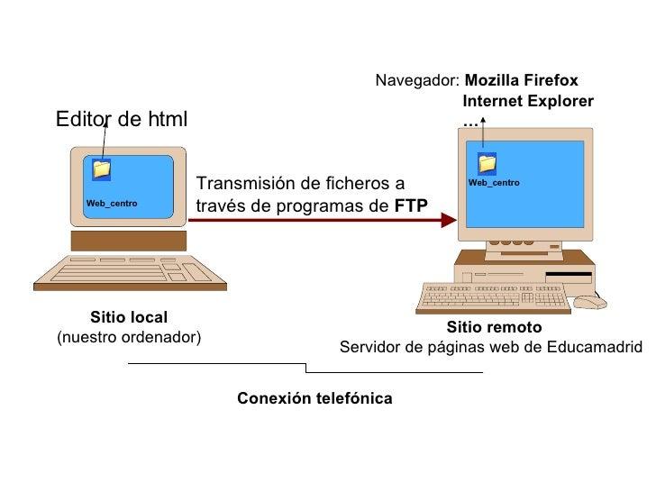 Sitio local (nuestro ordenador) Sitio remoto Servidor de páginas web de Educamadrid Transmisión de ficheros a través de pr...