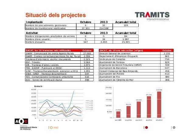 Situació del projectes del Consorci AOC. Octubre 2013